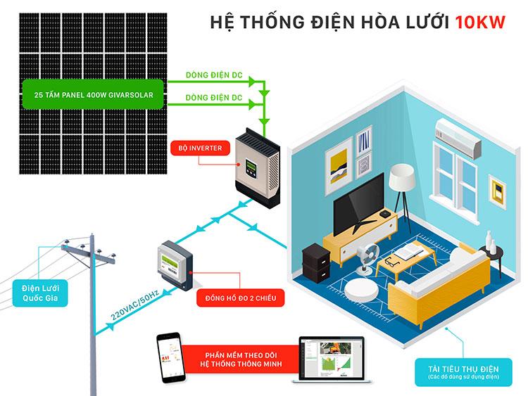 Hệ thống điện năng lượng mặt trời 10KW