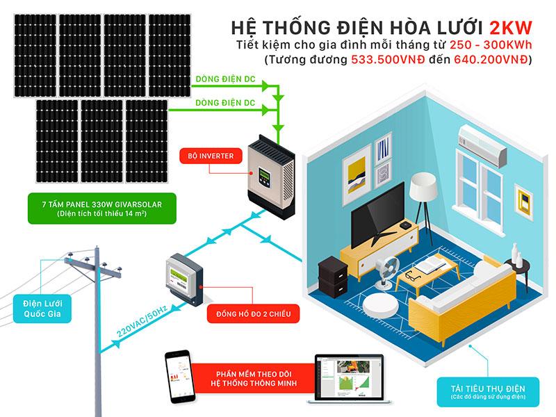 Hệ thống năng lượng mặt trời 2KW