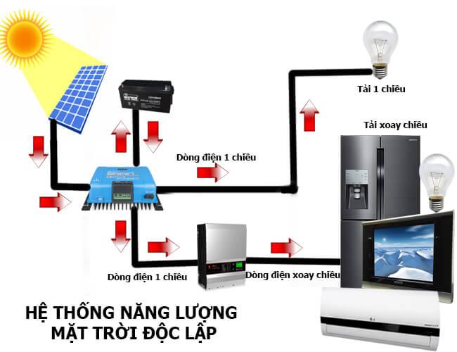 Hệ thống năng lượng mặt trời độc lập