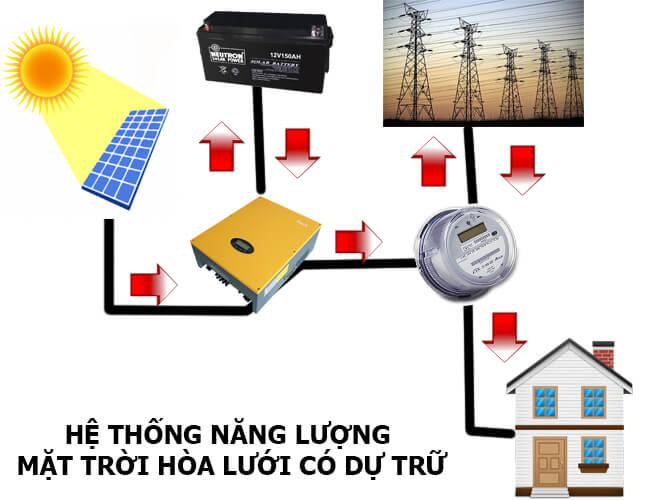 Hệ thống năng lượng mặt trời hòa lưới có dự trữ