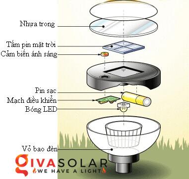 Đèn năng lượng mặt trời FAQs 2