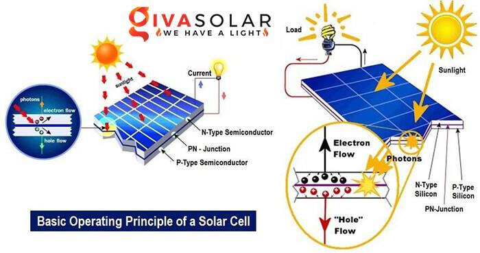 Nguyên lý hoạt động của tế bào quang điện