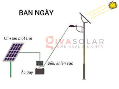Nguyên lý hoạt động của đèn đường năng lượng mặt trời 1