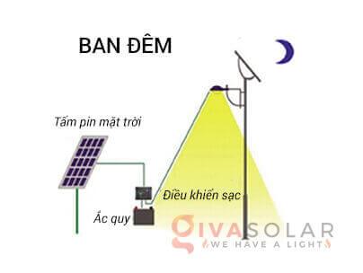 Nguyên lý hoạt động của đèn đường năng lượng mặt trời 2