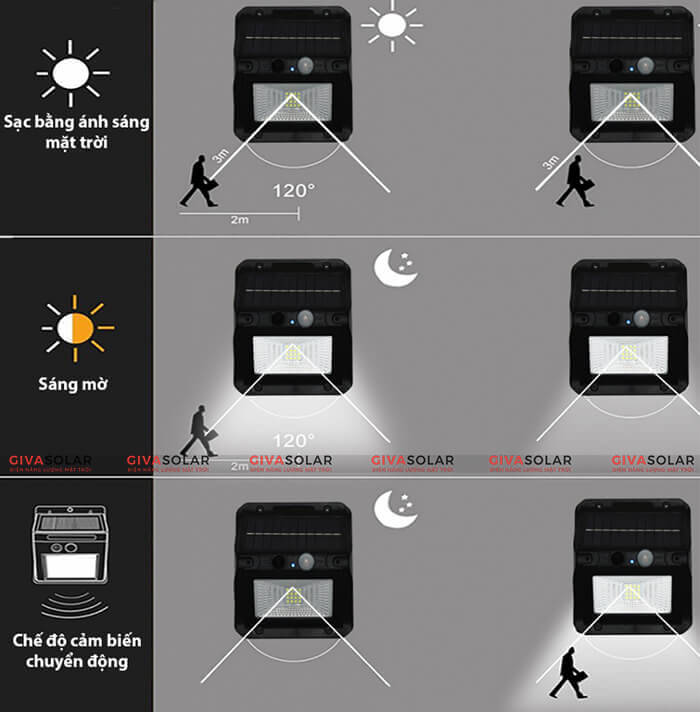 Đèn led năng lượng mặt trời có cảm biến chuyển động 2