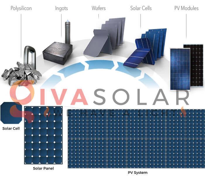 Quy trình sản xuất và nguyên liệu làm pin mặt trời
