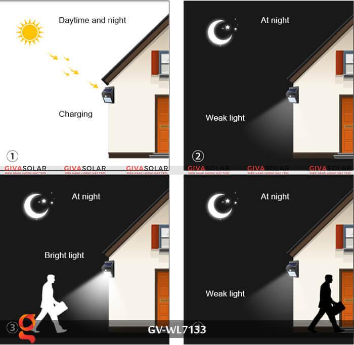 Đèn ốp tường cảm biến năng lượng mặt trời GV-WL7133 15
