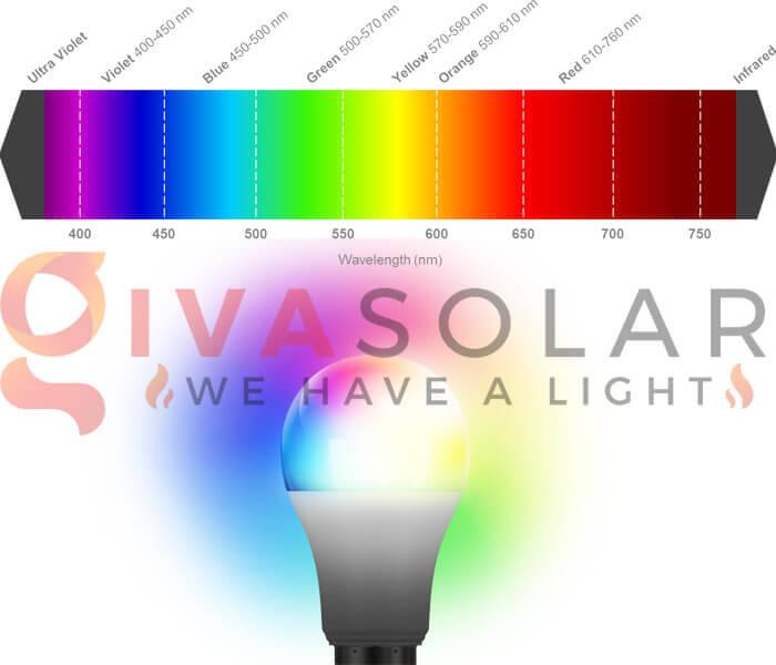 Những điều cần biết khi chọn mua bóng đèn LED trang trí 11