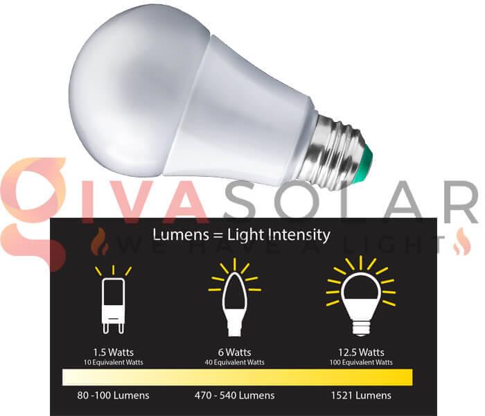 Những điều cần biết khi chọn mua bóng đèn LED trang trí 2