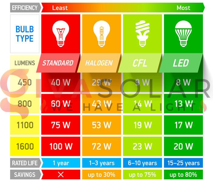 Những điều cần biết khi chọn mua bóng đèn LED trang trí 3