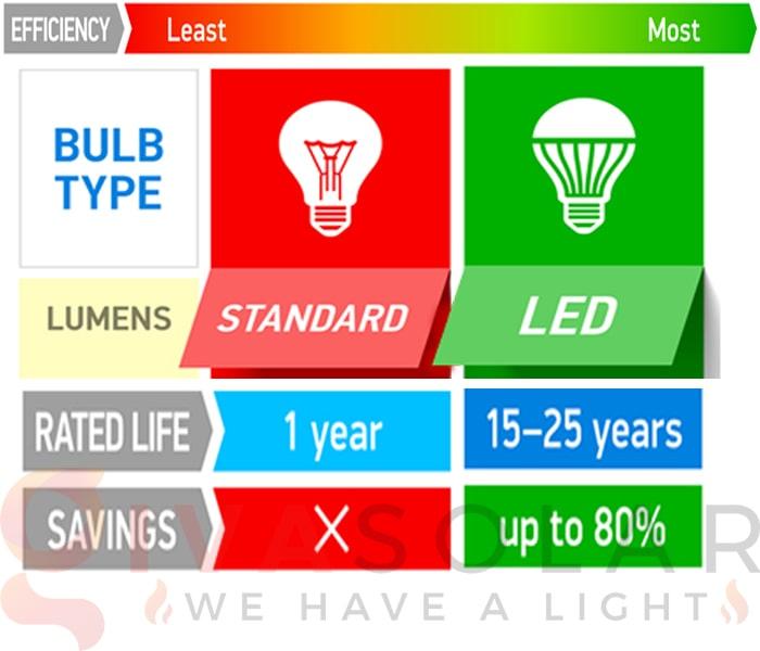 Đèn LED trang trí Noel và đèn truyền thống- Loại nào tốt? 4