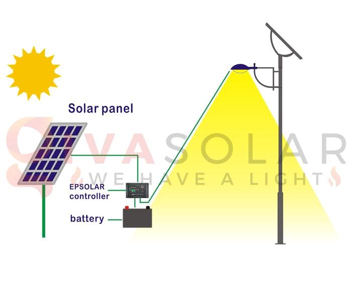 Thiết kế hệ thống đèn đường năng lượng mặt trời 4