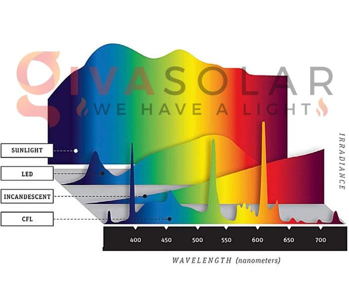 Tìm hiểu về ánh sáng toàn phổ 1