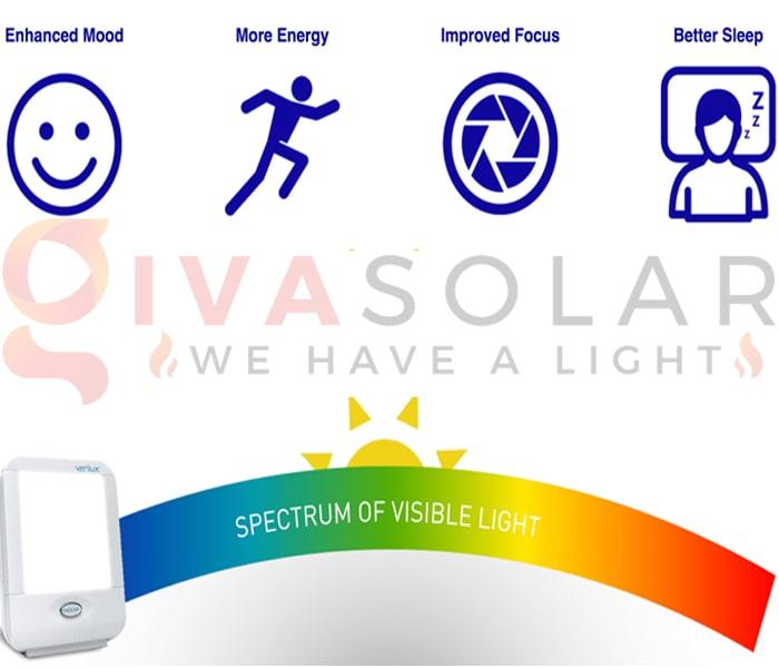 Tìm hiểu về ánh sáng toàn phổ 12