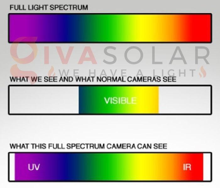 Tìm hiểu về ánh sáng toàn phổ 3