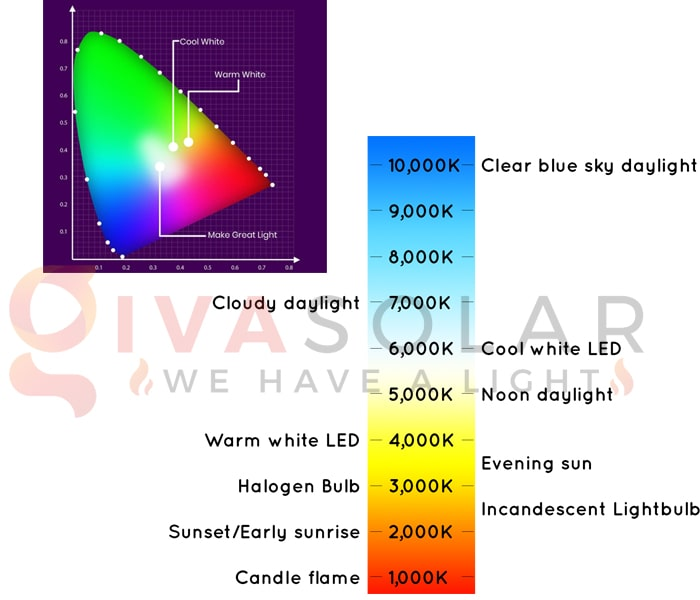 Tìm hiểu về ánh sáng toàn phổ 5