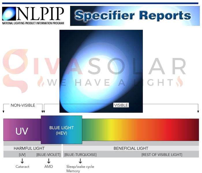 Tìm hiểu về ánh sáng toàn phổ 7