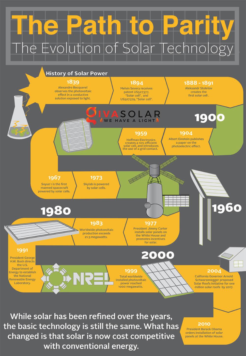 Sự ra đời và phát triển của công nghệ năng lượng mặt trời