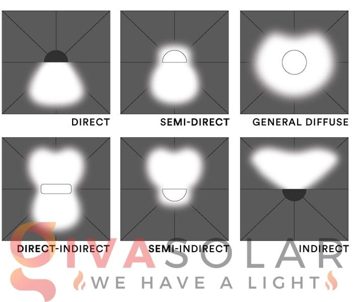 Những sai lầm cần tránh khi nâng cấp lên đèn LED 1