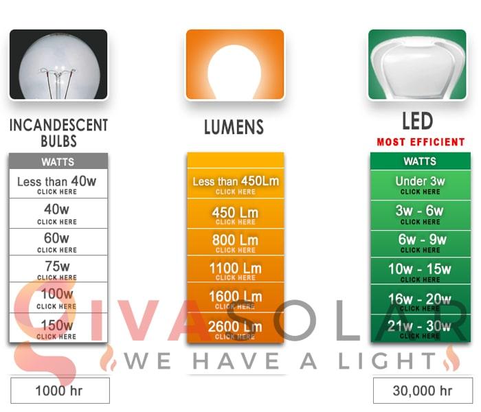 Những sai lầm cần tránh khi nâng cấp lên đèn LED 2