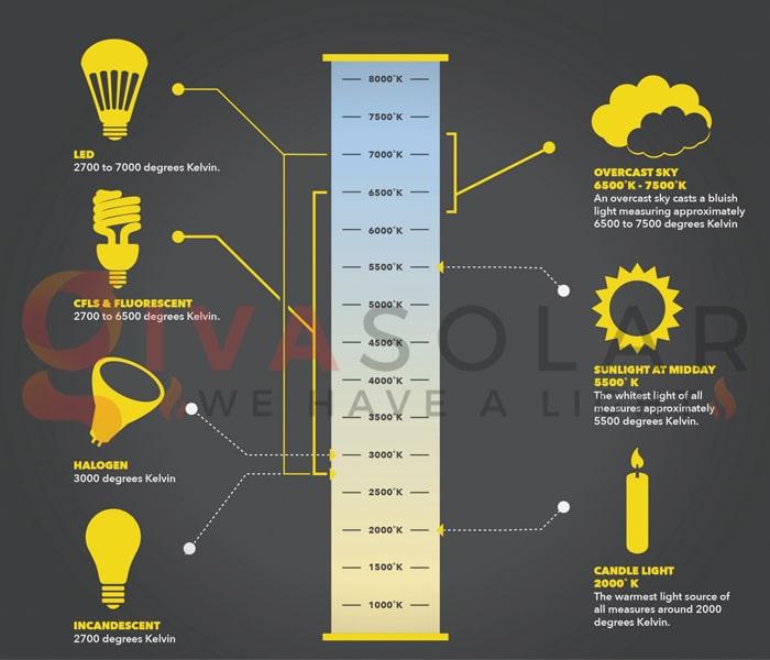 Những sai lầm cần tránh khi nâng cấp lên đèn LED 3