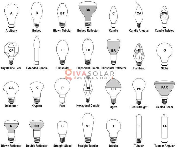 các loại bóng đèn