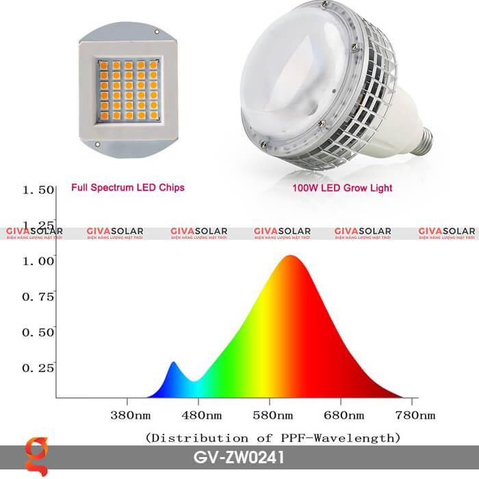 Đèn Led trồng cây quang phổ ấm GV-ZW0241 7