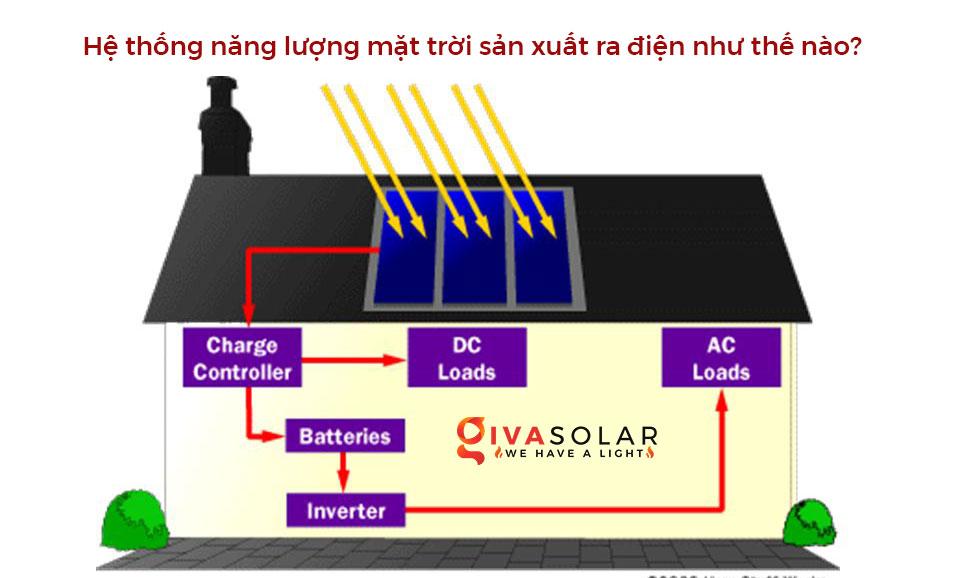 Hệ thống điện mặt trời sản xuất ra điện như thế nào