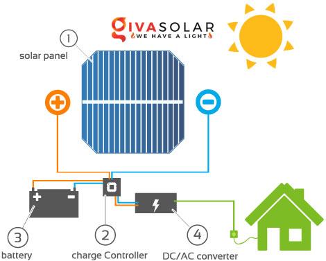 sơ đồ hoạt động của hệ thống điện mặt trời