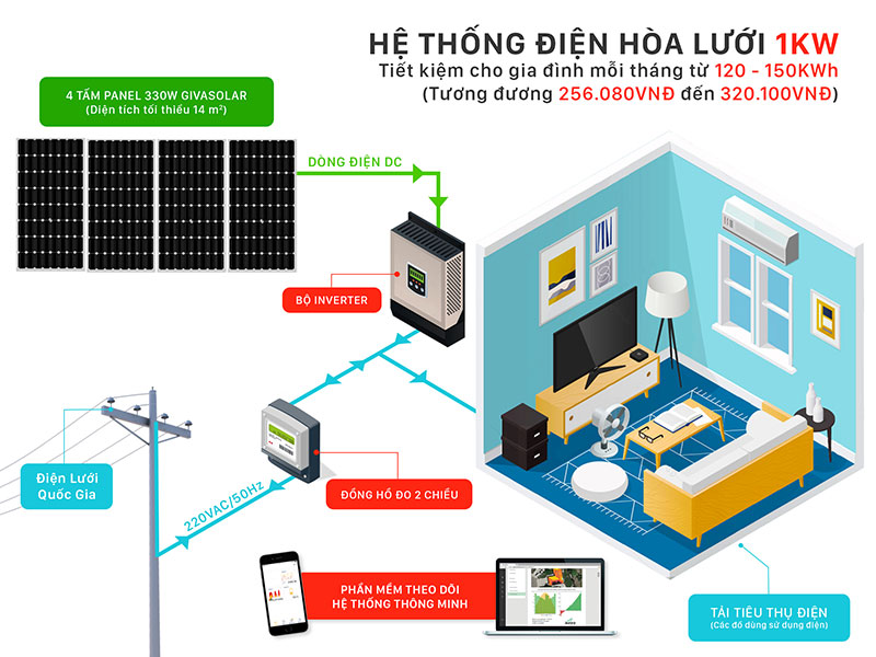 hệ thống điện năng lượng mặt trời 1KW