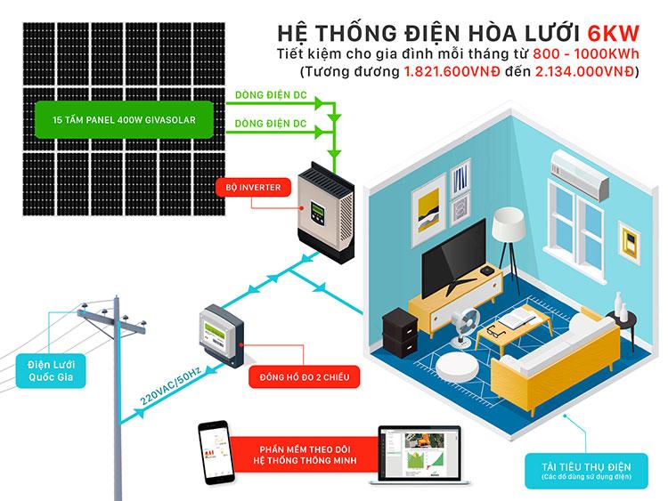 Lắp đặt Hệ thống điện mặt trời hòa lưới 6 KW
