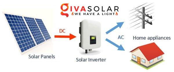 Hệ thống Năng lượng mặt trời hòa lưới là gì