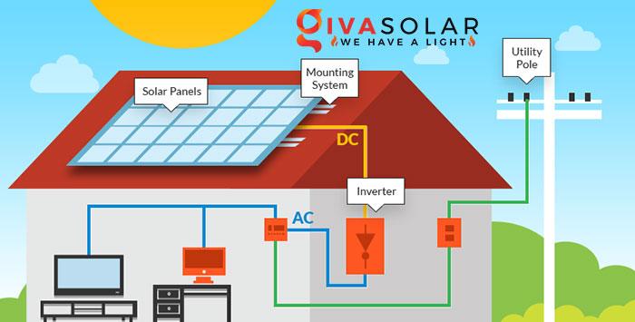 Lắp đặt hệ thống điện năng lượng mặt trời giá bao nhiêu 1