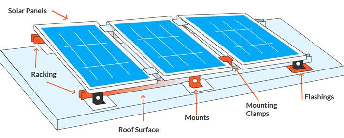 Lắp đặt hệ thống điện năng lượng mặt trời giá bao nhiêu 2