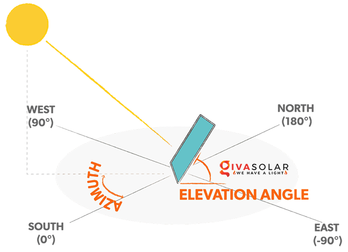 Tìm góc tối ưu để gắn các tấm pin năng lượng mặt trời 1