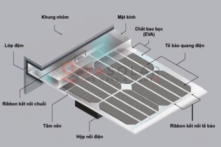 Các tấm pin mặt trời có chống thấm nước không 1