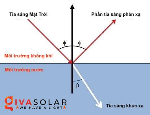 Tấm pin mặt trời sẽ vẫn hoạt động khi đặt dưới một lớp kính