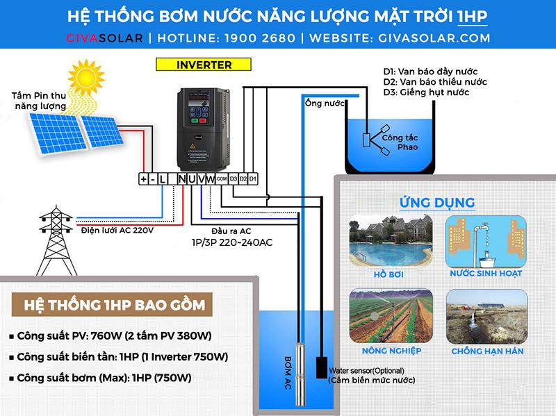 Biến tần cho hệ thống bơm nước điện mặt trời 750W 5