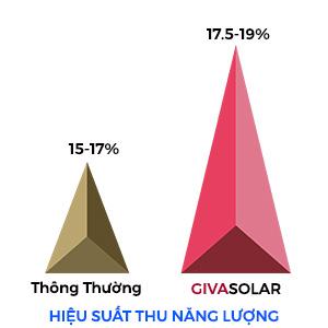 lý do chọn tấm pin Givasolar 1