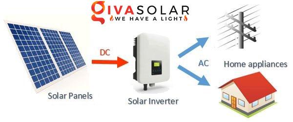Biến tần đóng vai trò gì trong hệ thống năng lượng mặt trời 1