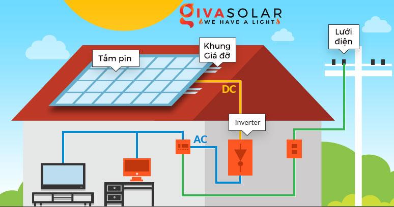 Biến tần đóng vai trò gì trong hệ thống năng lượng mặt trời