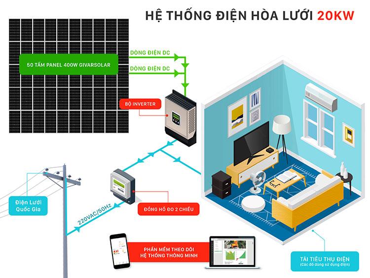 Hệ thống điện mặt trời hòa lưới áp mái 20KW