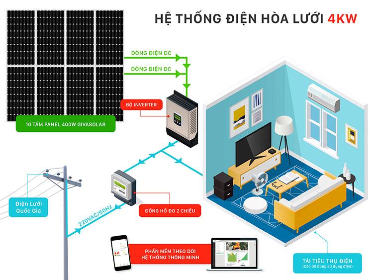 Điện năng lượng mặt trời hòa lưới cho hộ gia đình 4KW