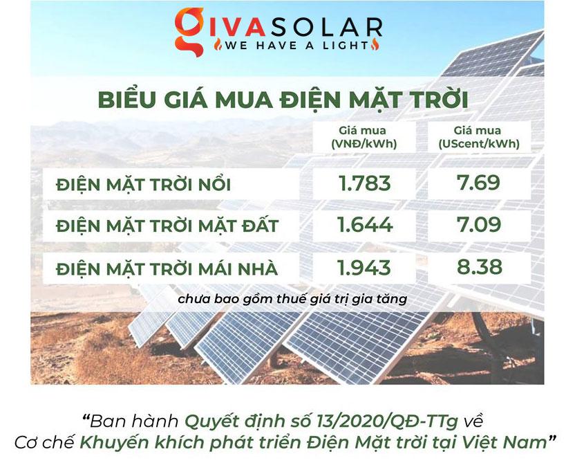 Bảng giá bán điện năng lượng mặt cho EVN năm 2020